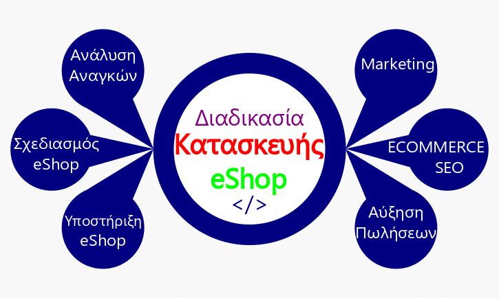 kataskevi_eshop_website_psomiadis_eu